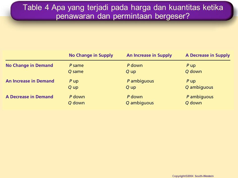 Table 4 Apa yang terjadi pada harga dan kuantitas ketika penawaran dan permintaan bergeser? Copyright©2004 South-Western