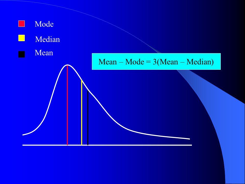 Mode Median Mean Mean – Mode = 3(Mean – Median)