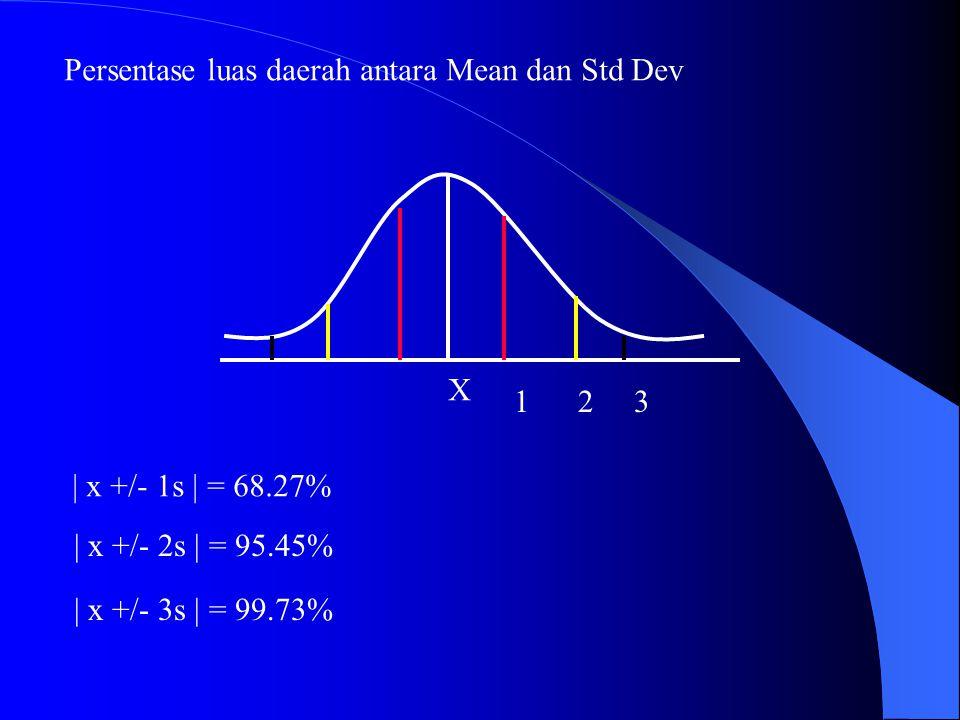 X 123 | x +/- 1s | = 68.27% | x +/- 3s | = 99.73% | x +/- 2s | = 95.45% Persentase luas daerah antara Mean dan Std Dev
