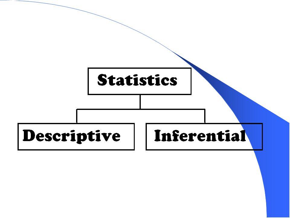 Aplikasi Statistik dibagi menjadi dua bagian : Statistik Deskriptif Menjelaskan / menggambarkan berbagai karakteristik data seperti mean, std dev, variansi dan sebagainya Statistik Induktif (Inferensi) Membuat berbagai inferensi terhadap sekumpulan data yang berasal dari suatu sampel.