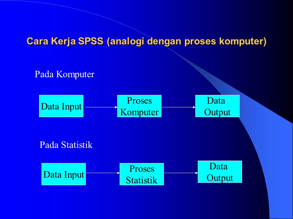 Cara Kerja SPSS (analogi dengan proses komputer) Pada Komputer Data Input Data Output Proses Komputer Pada Statistik Data Input Proses Statistik Data