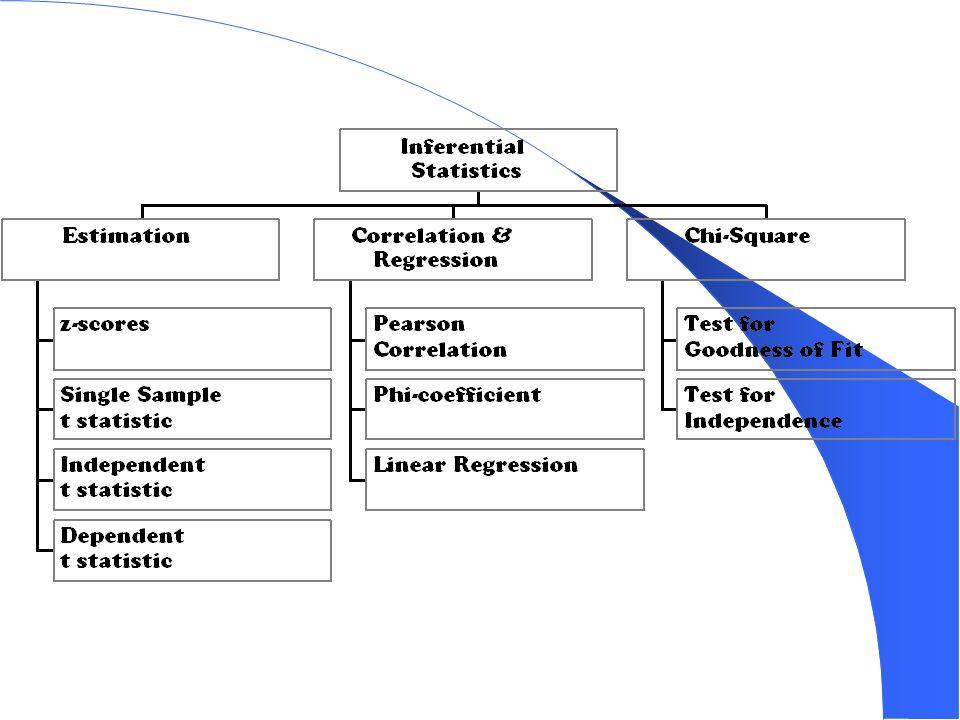 Kelemahan :  Tidak ada sistematika yang jelas  Hasil bisa meragukan karena kesederhanaan metodenya  Tabel yang digunakan lebih banyak Dalam penggunaannya apakah akan digunakan metode parametrik atau non parametrik, semua tergantung pada situasi yang ada, dan keduanya lebih bersifat saling melengkapi dalam melakukan berbagai pengambilan keputusan.