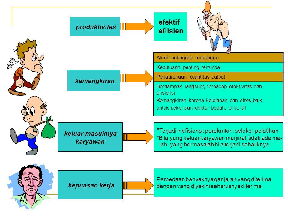 6. Mengembangkan Model dalam OB VARIABEL TERGANTUNG VARIABEL BEBAS IndividualKelompokOrganisasi 1.Produktivitas 2.Kemangkiran 3.Tingkat keluar-masuk n