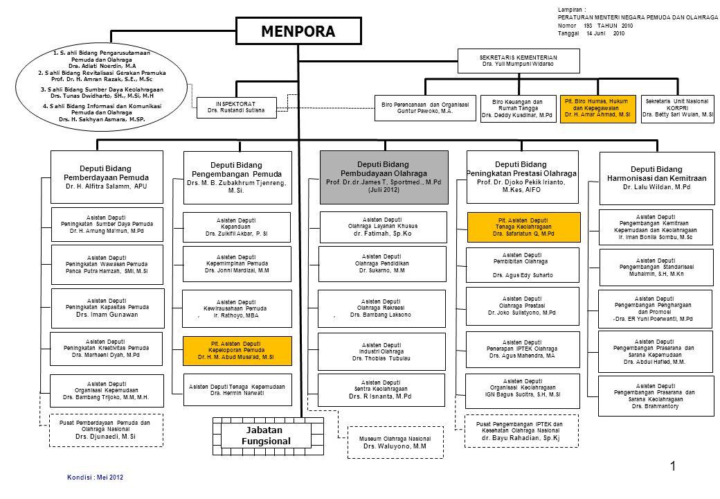 SEKRETARIAT PENGURUS UNIT NASIONAL KORPS PEGAWAI REPUBLIK INDONESIA KEMENTERIAN PEMUDA DAN OLAHRAGA Sekretaris Dra.