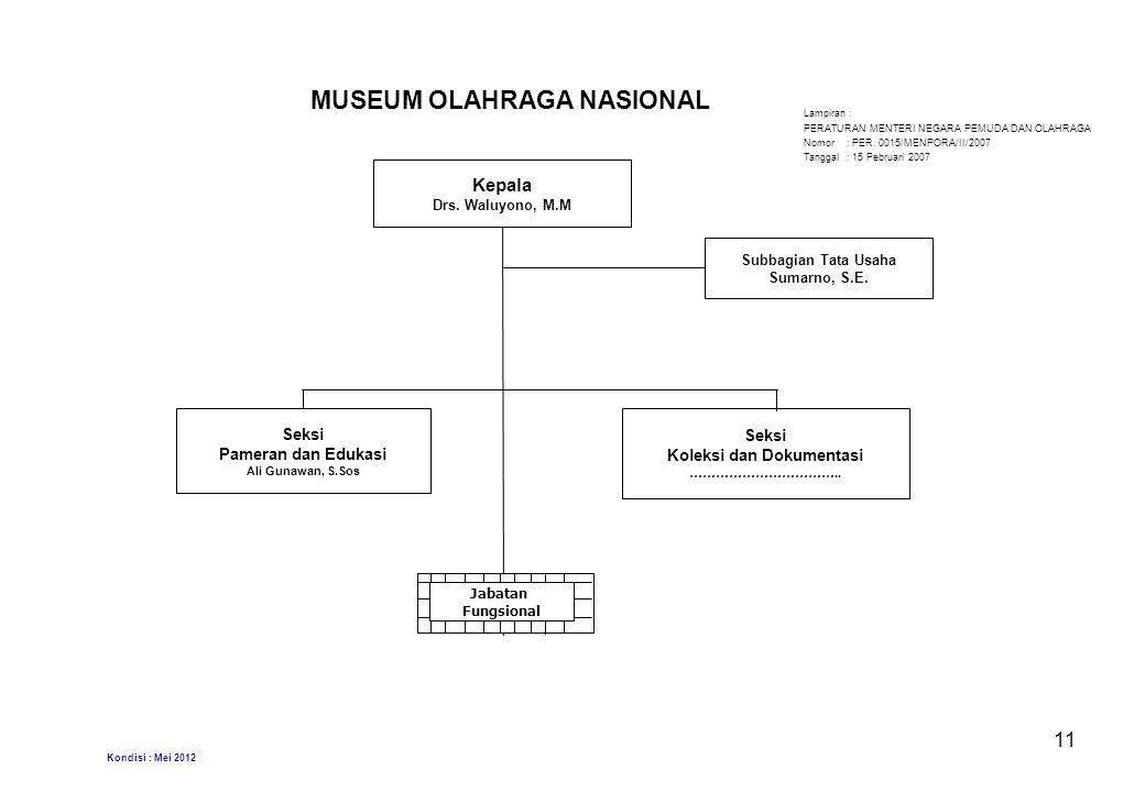 MUSEUM OLAHRAGA NASIONAL Kepala Drs.Waluyono, M.M Subbagian Tata Usaha Sumarno, S.E.
