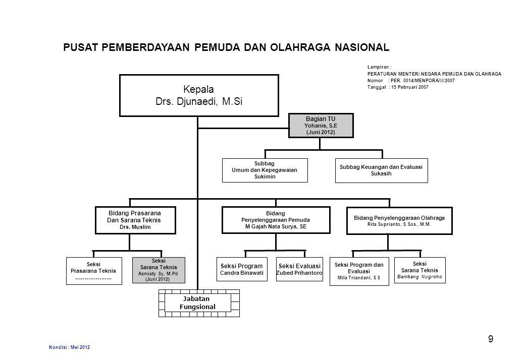 PUSAT PEMBERDAYAAN PEMUDA DAN OLAHRAGA NASIONAL Kepala Drs.