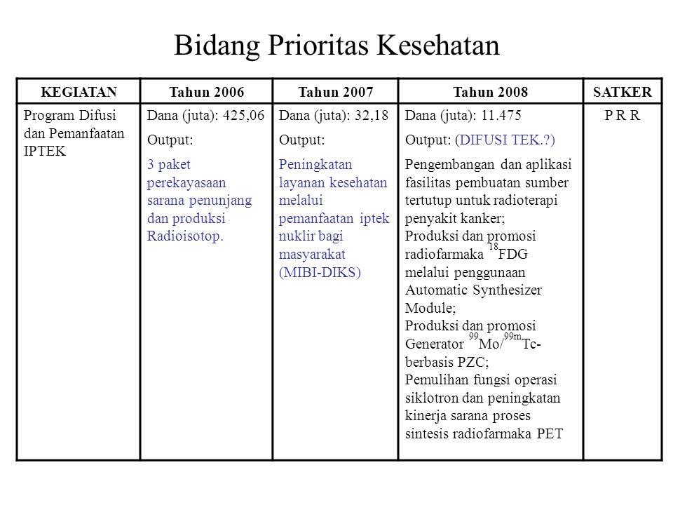 Bidang Prioritas Kesehatan KEGIATANTahun 2006Tahun 2007Tahun 2008SATKER Program Difusi dan Pemanfaatan IPTEK Dana (juta): 425,06Dana (juta): 32,18Dana (juta): 11.475P R R Output: Output: (DIFUSI TEK.?) 3 paket perekayasaan sarana penunjang dan produksi Radioisotop.
