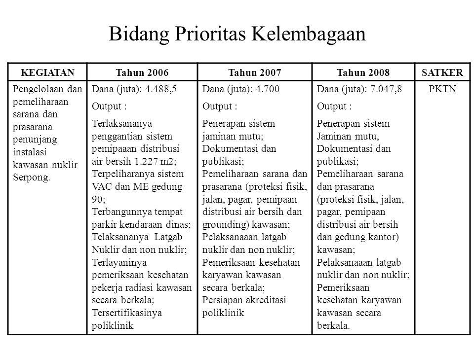 Bidang Prioritas Kelembagaan KEGIATANTahun 2006Tahun 2007Tahun 2008SATKER Pengelolaan dan pemeliharaan sarana dan prasarana penunjang instalasi kawasan nuklir Serpong.