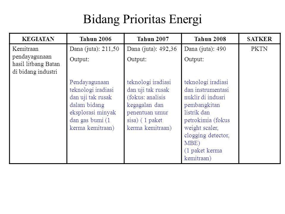 Bidang Prioritas Energi KEGIATANTahun 2006Tahun 2007Tahun 2008SATKER Kemitraan pendayagunaan hasil litbang Batan di bidang industri Dana (juta): 211,50Dana (juta): 492,36Dana (juta): 490PKTN Output: Pendayagunaan teknologi iradiasi dan uji tak rusak dalam bidang eksplorasi minyak dan gas bumi (1 kerma kemitraan) teknologi iradiasi dan uji tak rusak (fokus: analisis kegagalan dan penentuan umur sisa) ( 1 paket kerma kemitraan) teknologi iradiasi dan instrumentasi nuklir di indusri pembangkitan listrik dan petrokimia (fokus weight scaler, clogging detector, MBE) (1 paket kerma kemitraan)