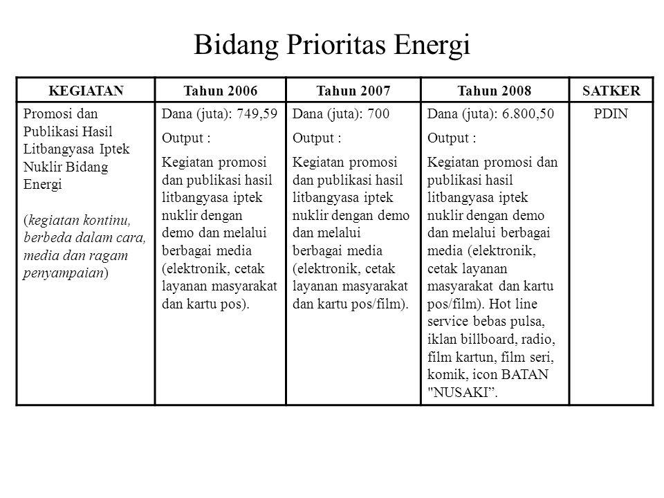 Bidang Prioritas Energi KEGIATANTahun 2006Tahun 2007Tahun 2008SATKER Promosi dan Publikasi Hasil Litbangyasa Iptek Nuklir Bidang Energi (kegiatan kontinu, berbeda dalam cara, media dan ragam penyampaian) Dana (juta): 749,59Dana (juta): 700Dana (juta): 6.800,50PDIN Output : Kegiatan promosi dan publikasi hasil litbangyasa iptek nuklir dengan demo dan melalui berbagai media (elektronik, cetak layanan masyarakat dan kartu pos).