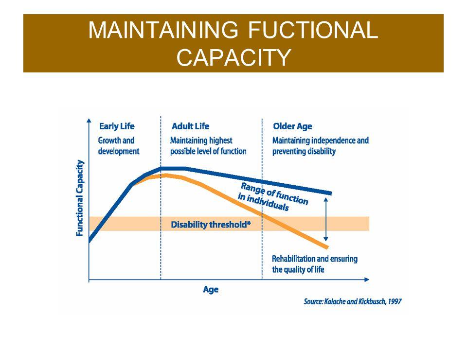 MAINTAINING FUCTIONAL CAPACITY