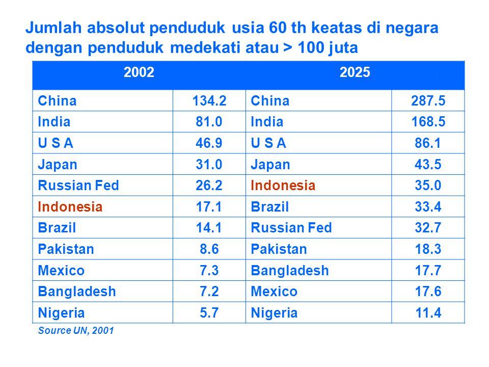 Jumlah absolut penduduk usia 60 th keatas di negara dengan penduduk medekati atau > 100 juta 20022025 China134.2China287.5 India81.0India168.5 U S A46