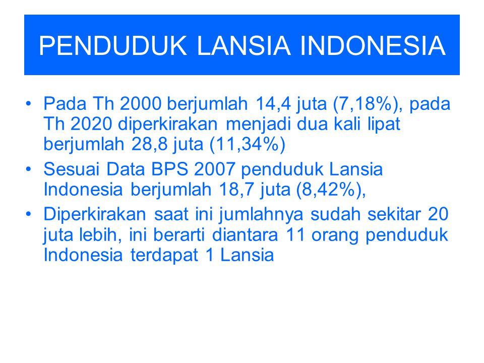 PENDUDUK LANSIA INDONESIA Pada Th 2000 berjumlah 14,4 juta (7,18%), pada Th 2020 diperkirakan menjadi dua kali lipat berjumlah 28,8 juta (11,34%) Sesu
