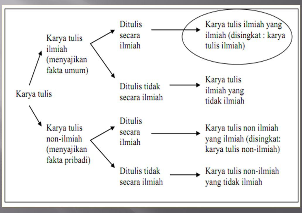  Agar dapat diungkapkan dengan sistematis-logis dan dengan bahasa yang benar, semua harus ditata dan disistematiskan, serta dipersiapkan dengan baik  Penataan itu sebaiknya kongkrit dalam bentuk tulisan yang dapat dibaca berulang-ulang (tidak hanya dipikirkan saja)  Penataan pikiran itu sebenarnya berupa perencanaan tentang apa saja yang akan ditulis dan bagaimana pengurutannya  Itulah yang disebut OUTLINE KARYA TULIS  Outline yang jadi = daftar isi sebuah karya tulis
