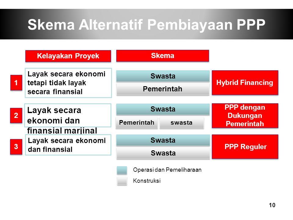 Skema Alternatif Pembiayaan PPP 10 Layak secara ekonomi tetapi tidak layak secara finansial Layak secara ekonomi dan finansial marjinal Layak secara e