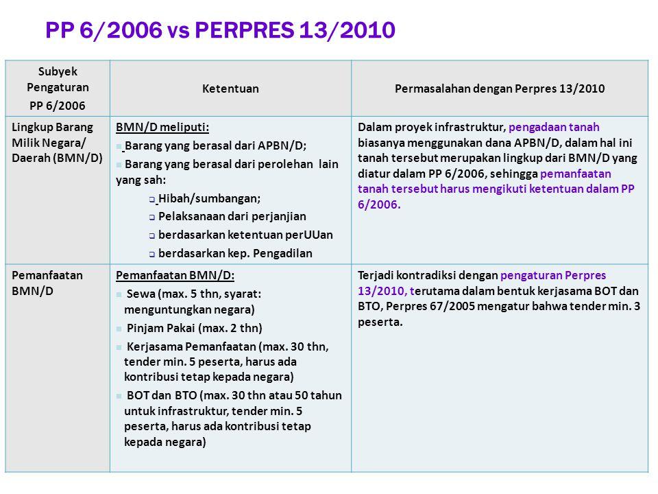 PP 6/2006 vs PERPRES 13/2010 Subyek Pengaturan PP 6/2006 KetentuanPermasalahan dengan Perpres 13/2010 Lingkup Barang Milik Negara/ Daerah (BMN/D) BMN/