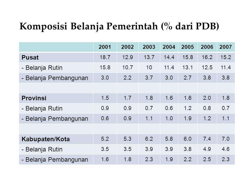 Gambaran Kemampuan Pendanaan Pemerintah dalam Infrastruktur (Rasio Investasi Infrastruktur Pemerintah thd PDB)