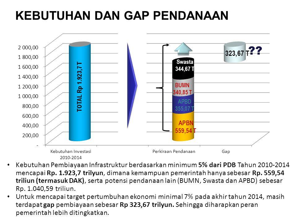 TOTAL Rp 1.923,7 T ?? 323,67 T BUMN 340,85 T APBD 355,07 T APBN 559,54 T Kebutuhan Pembiayaan Infrastruktur berdasarkan minimum 5% dari PDB Tahun 2010