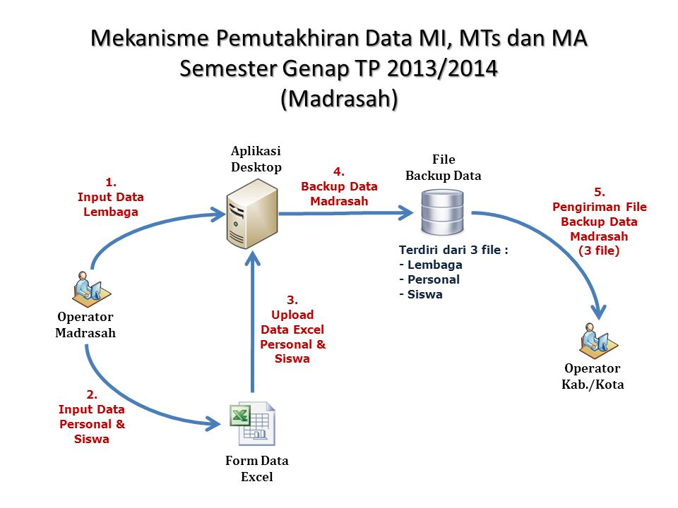 Mekanisme Pemutakhiran Data MI, MTs dan MA Semester Genap TP 2013/2014 (Kankemenag Kab./Kota) Operator Kab./Kota 1.