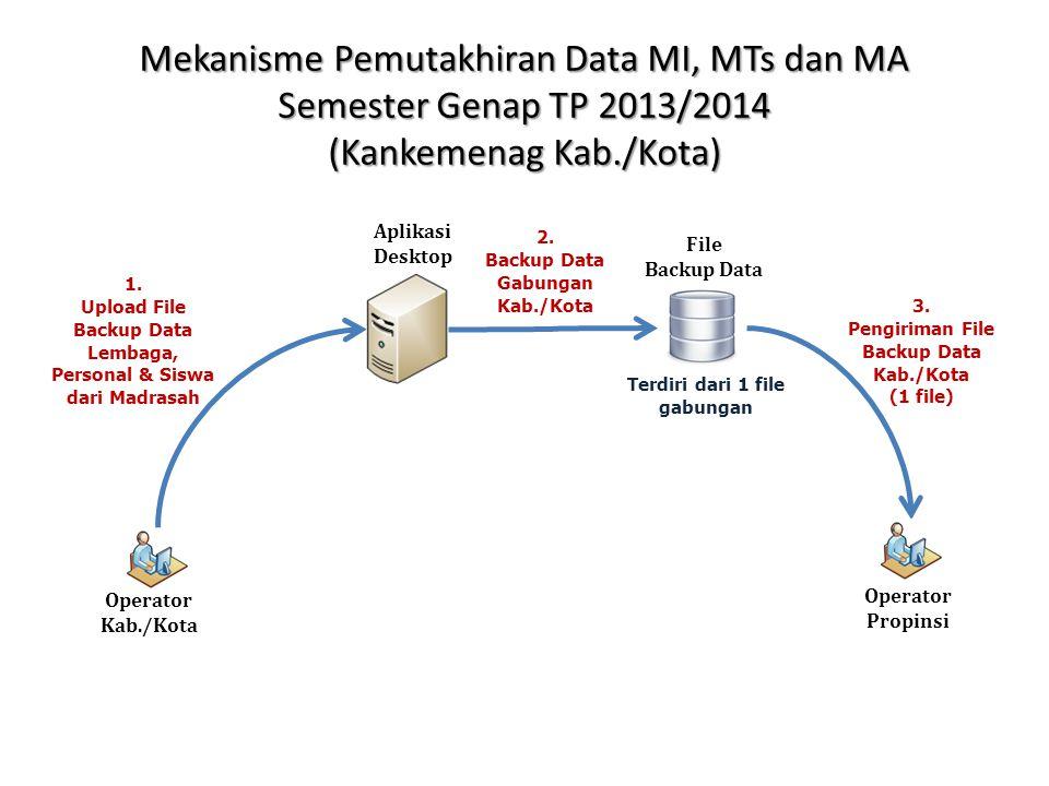 Mekanisme Pemutakhiran Data MI, MTs dan MA Semester Genap TP 2013/2014 (Kanwil Kemenag Propinsi) Operator Propinsi 1.