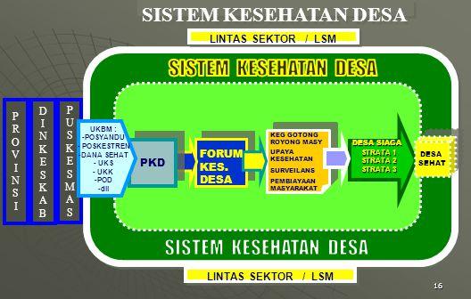 16 SISTEM KESEHATAN DESA LINTAS SEKTOR / LSM DESA SIAGA STRATA 1 STRATA 2 STRATA 3 KEG GOTONG ROYONG MASY UPAYA KESEHATAN SURVEILANS PEMBIAYAAN MASYARAKAT LINTAS SEKTOR / LSM FORUM KES.