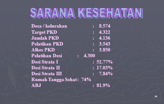 26 Desa / kelurahan: 8.574 Target PKD: 4.322 Jumlah PKD: 4.136 Pelatihan PKD: 3.543 Alkes PKD : 3.850 Pelatihan Desi: 4.300 Desi Strata I: 52.77% Desi Strata II: 17.03% Desi Strata III: 7.84% Rumah Tangga Sehat: 74% ABJ: 81.9%