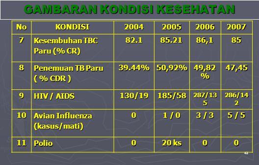 43 NoKONDISI2004200520062007 7 Kesembuhan TBC Paru (% CR) 82.185.2186,185 8 Penemuan TB Paru ( % CDR ) 39.44%50,92% 49,82 % 47,45 9 HIV / AIDS 130/19185/58 287/13 5 286/14 2 10 Avian Influenza (kasus/mati) 0 1 / 0 3 / 3 5 / 5 11Polio0 20 ks 00 GAMBARAN KONDISI KESEHATAN
