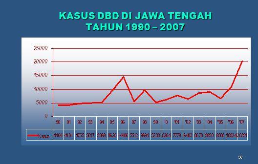 50 KASUS DBD DI JAWA TENGAH TAHUN 1990 – 2007