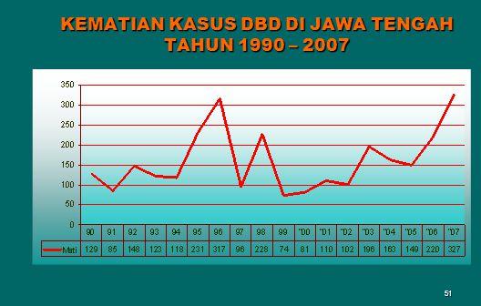 51 KEMATIAN KASUS DBD DI JAWA TENGAH TAHUN 1990 – 2007