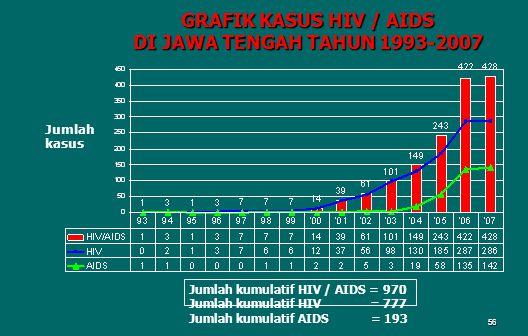 56 GRAFIK KASUS HIV / AIDS DI JAWA TENGAH TAHUN 1993-2007 Jumlah kumulatif HIV / AIDS = 970 Jumlah kumulatif HIV = 777 Jumlah kumulatif AIDS = 193 Jumlah kasus