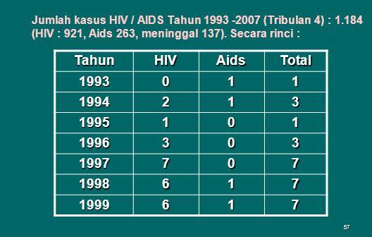 57 TahunHIVAidsTotal 1993011 1994213 1995101 1996303 1997707 1998617 1999617 Jumlah kasus HIV / AIDS Tahun 1993 -2007 (Tribulan 4) : 1.184 (HIV : 921, Aids 263, meninggal 137).