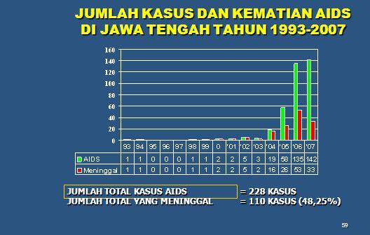 59 JUMLAH KASUS DAN KEMATIAN AIDS DI JAWA TENGAH TAHUN 1993-2007 JUMLAH TOTAL KASUS AIDS = 228 KASUS JUMLAH TOTAL YANG MENINGGAL = 110 KASUS (48,25%)