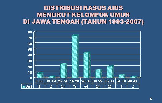 60 DISTRIBUSI KASUS AIDS MENURUT KELOMPOK UMUR DI JAWA TENGAH (TAHUN 1993-2007)