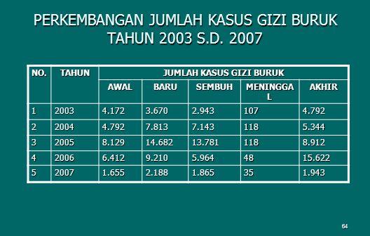 64 PERKEMBANGAN JUMLAH KASUS GIZI BURUK TAHUN 2003 S.D.
