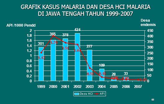 66 GRAFIK KASUS MALARIA DAN DESA HCI MALARIA DI JAWA TENGAH TAHUN 1999-2007 API /1000 Pendd Desa endemis
