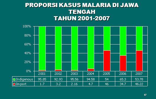 67 PROPORSI KASUS MALARIA DI JAWA TENGAH TAHUN 2001-2007
