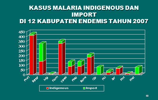 68 KASUS MALARIA INDIGENOUS DAN IMPORT DI 12 KABUPATEN ENDEMIS TAHUN 2007