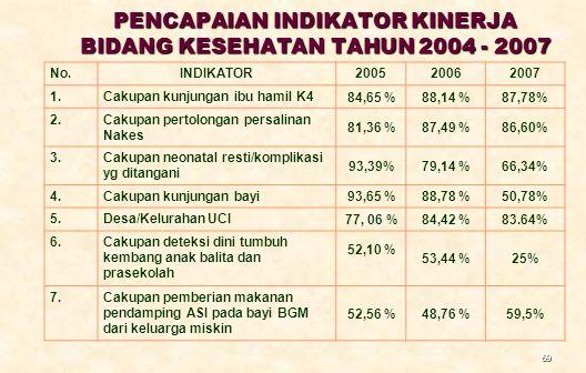 69 PENCAPAIAN INDIKATOR KINERJA BIDANG KESEHATAN TAHUN 2004 - 2007 No.INDIKATOR200520062007 1.Cakupan kunjungan ibu hamil K4 84,65 %88,14 %87,78% 2.Ca