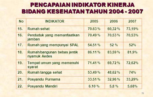71 NoINDIKATOR200520062007 15.Rumah sehat70.63 %60,32 %73,19% 16.Penduduk yang memanfaatkan jamban 70.49 %70,53 % 17.Rumah yang mempunyai SPAL54.51 %5