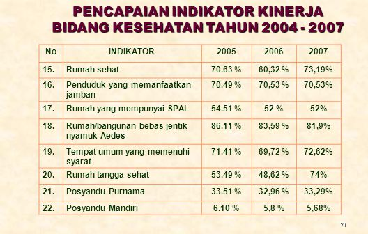 71 NoINDIKATOR200520062007 15.Rumah sehat70.63 %60,32 %73,19% 16.Penduduk yang memanfaatkan jamban 70.49 %70,53 % 17.Rumah yang mempunyai SPAL54.51 %52 % 18.Rumah/bangunan bebas jentik nyamuk Aedes 86.11 %83,59 %81,9% 19.Tempat umum yang memenuhi syarat 71.41 %69,72 %72,62% 20.Rumah tangga sehat53.49 %48,62 %74% 21.Posyandu Purnama33.51 %32,96 %33,29% 22.Posyandu Mandiri6.10 %5,8 %5,68% PENCAPAIAN INDIKATOR KINERJA BIDANG KESEHATAN TAHUN 2004 - 2007