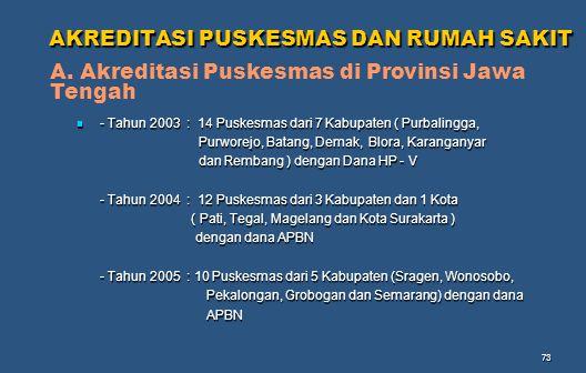 73 AKREDITASI PUSKESMAS DAN RUMAH SAKIT AKREDITASI PUSKESMAS DAN RUMAH SAKIT - Tahun 2003 : 14 Puskesmas dari 7 Kabupaten ( Purbalingga, - Tahun 2003 : 14 Puskesmas dari 7 Kabupaten ( Purbalingga, Purworejo, Batang, Demak, Blora, Karanganyar Purworejo, Batang, Demak, Blora, Karanganyar dan Rembang ) dengan Dana HP - V dan Rembang ) dengan Dana HP - V - Tahun 2004 : 12 Puskesmas dari 3 Kabupaten dan 1 Kota ( Pati, Tegal, Magelang dan Kota Surakarta ) ( Pati, Tegal, Magelang dan Kota Surakarta ) dengan dana APBN dengan dana APBN - Tahun 2005 : 10 Puskesmas dari 5 Kabupaten (Sragen, Wonosobo, Pekalongan, Grobogan dan Semarang) dengan dana Pekalongan, Grobogan dan Semarang) dengan dana APBN APBN A.