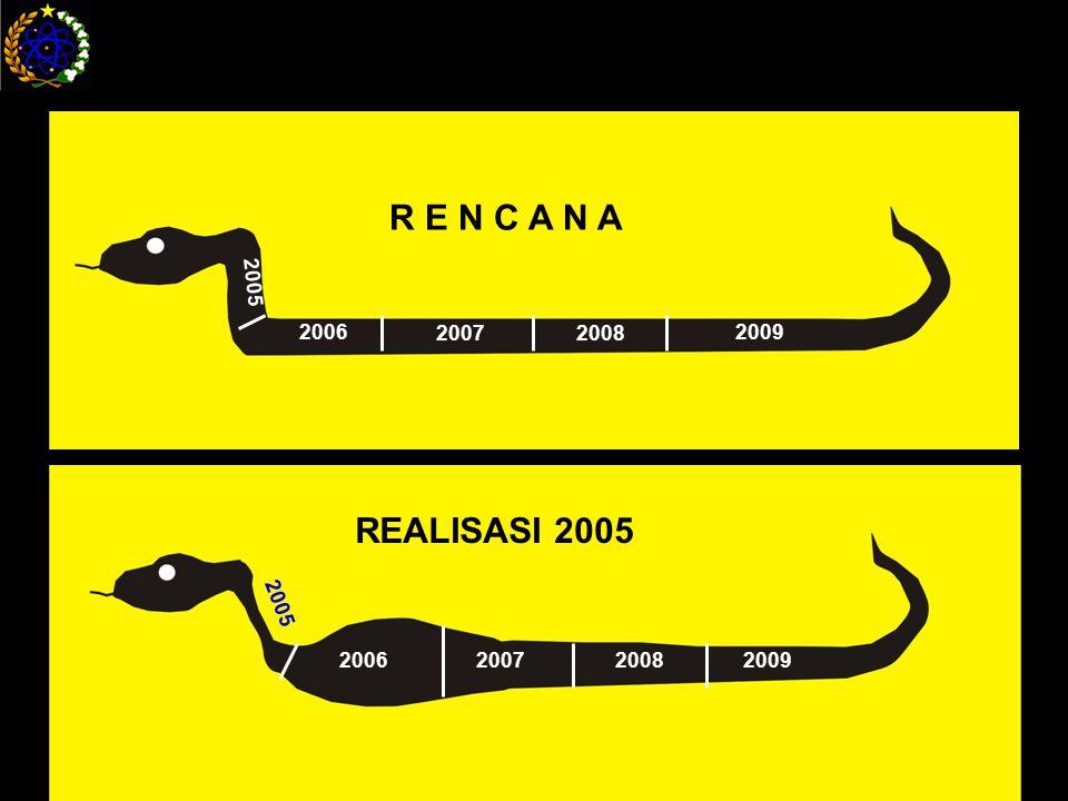 2005 2006 20072008 2009 R E N C A N A 2005 2006 2007 20082009 REALISASI 2005