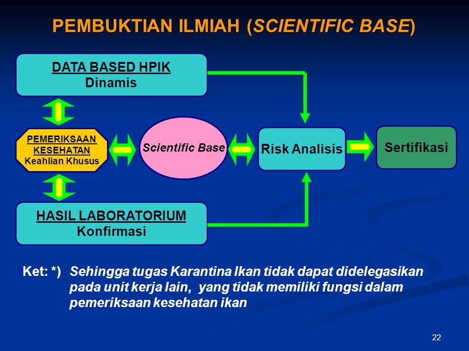 22 PEMBUKTIAN ILMIAH (SCIENTIFIC BASE) DATA BASED HPIK Dinamis HASIL LABORATORIUM Konfirmasi Risk Analisis Scientific Base PEMERIKSAAN KESEHATAN Keahl