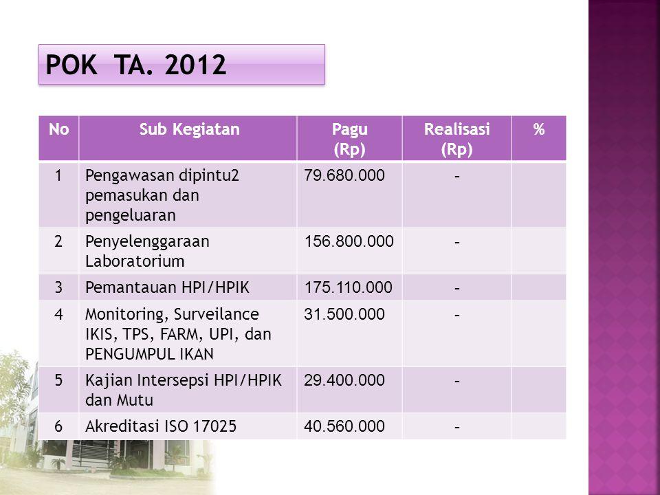 POK TA. 2012 No Sub KegiatanPagu (Rp) Realisasi (Rp) % 1Pengawasan dipintu2 pemasukan dan pengeluaran 79.680.000- 2Penyelenggaraan Laboratorium 156.80