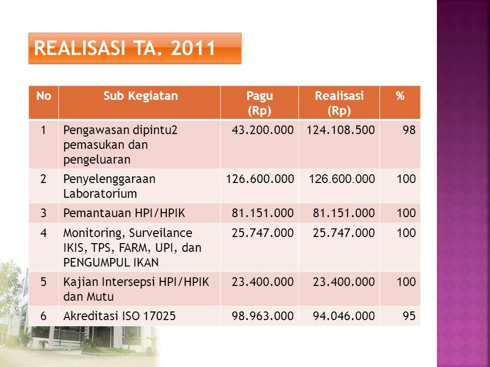 REALISASI TA. 2011 No Sub KegiatanPagu (Rp) Realisasi (Rp) % 1Pengawasan dipintu2 pemasukan dan pengeluaran 43.200.000124.108.50098 2Penyelenggaraan L