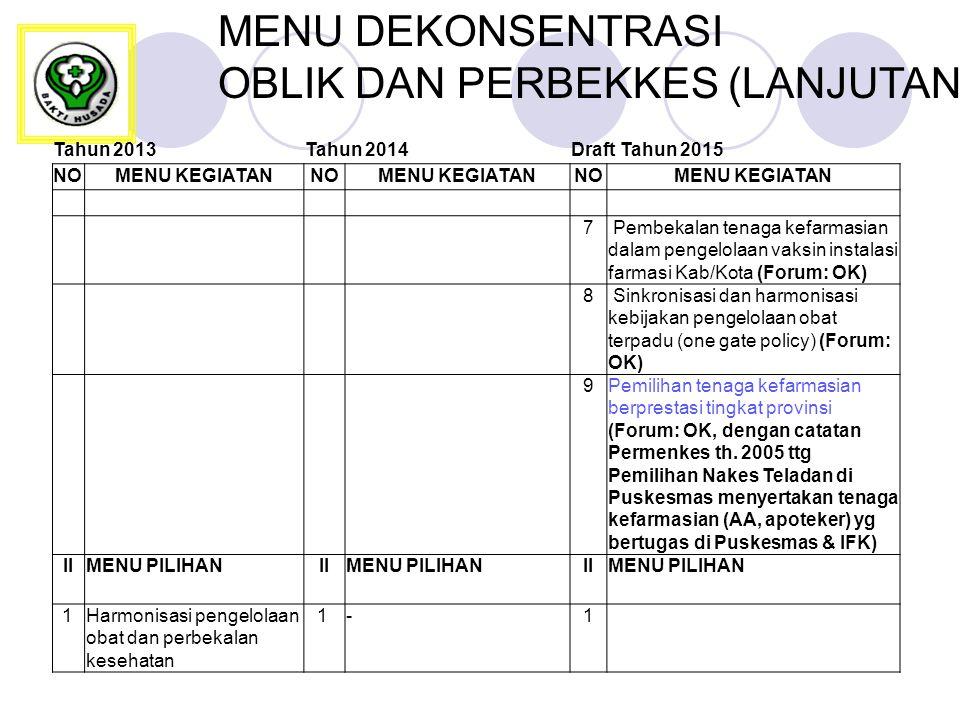 MENU DEKONSENTRASI OBLIK DAN PERBEKKES (LANJUTAN) Tahun 2013Tahun 2014Draft Tahun 2015 NOMENU KEGIATANNOMENU KEGIATANNOMENU KEGIATAN 7 Pembekalan tenaga kefarmasian dalam pengelolaan vaksin instalasi farmasi Kab/Kota (Forum: OK) 8 Sinkronisasi dan harmonisasi kebijakan pengelolaan obat terpadu (one gate policy) (Forum: OK) 9Pemilihan tenaga kefarmasian berprestasi tingkat provinsi (Forum: OK, dengan catatan Permenkes th.