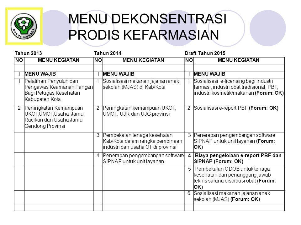 MENU DEKONSENTRASI PRODIS KEFARMASIAN Tahun 2013Tahun 2014Draft Tahun 2015 NOMENU KEGIATANNOMENU KEGIATANNOMENU KEGIATAN IMENU WAJIBI I 1Pelatihan Penyuluh dan Pengawas Keamanan Pangan Bagi Petugas Kesehatan Kabupaten Kota 1Sosialisasi makanan jajanan anak sekolah (MJAS) di Kab/Kota 1Sosialisasi e-licensing bagi industri farmasi, industri obat tradisional, PBF, industri kosmetik/makanan (Forum: OK) 2Peningkatan Kemampuan UKOT,UMOT,Usaha Jamu Racikan dan Usaha Jamu Gendong Provinsi 2Peningkatan kemampuan UKOT, UMOT, UJR dan UJG provinsi 2Sosialisasi e-report PBF (Forum: OK) 3Pembekalan tenaga kesehatan Kab/Kota dalam rangka pembinaan industri dan usaha OT di provinsi 3Penerapan pengembangan software SIPNAP untuk unit layanan (Forum: OK) 4Penerapan pengembangan software SIPNAP untuk unit layanan 4 Biaya pengelolaan e-report PBF dan SIPNAP (Forum: OK) 5 Pembekalan CDOB untuk tenaga kesehatan dan penanggung jawab teknis sarana distribusi obat (Forum: OK) 6Sosialisasi makanan jajanan anak sekolah (MJAS) (Forum: OK)