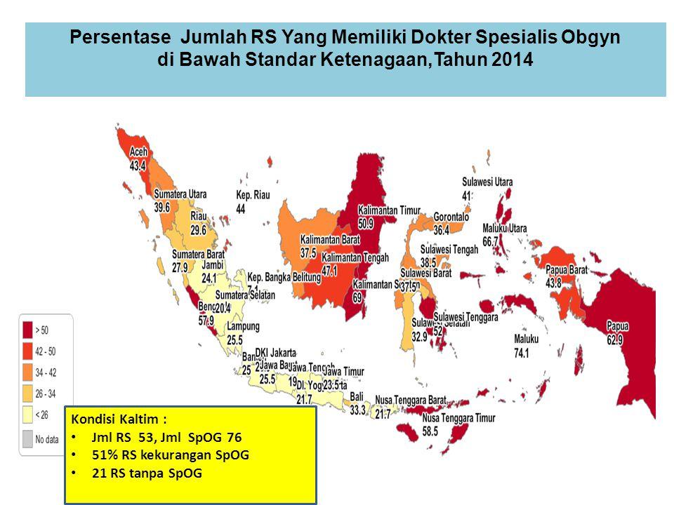 Persentase Jumlah RS Yang Memiliki Dokter Spesialis Obgyn di Bawah Standar Ketenagaan,Tahun 2014 Kondisi Kaltim : Jml RS 53, Jml SpOG 76 51% RS kekura