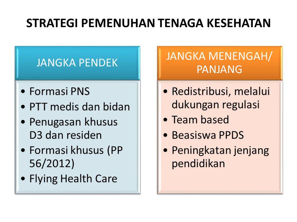 STRATEGI PEMENUHAN TENAGA KESEHATAN JANGKA PENDEK Formasi PNS PTT medis dan bidan Penugasan khusus D3 dan residen Formasi khusus (PP 56/2012) Flying H