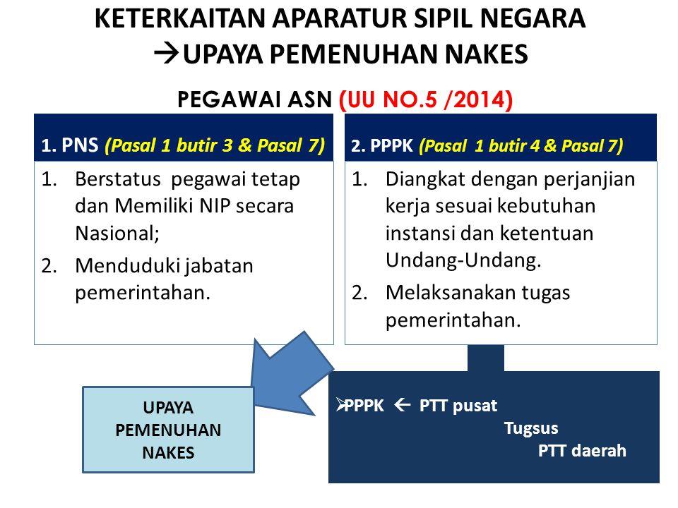 1. PNS (Pasal 1 butir 3 & Pasal 7) 1.Berstatus pegawai tetap dan Memiliki NIP secara Nasional; 2.Menduduki jabatan pemerintahan. 2. PPPK (Pasal 1 buti